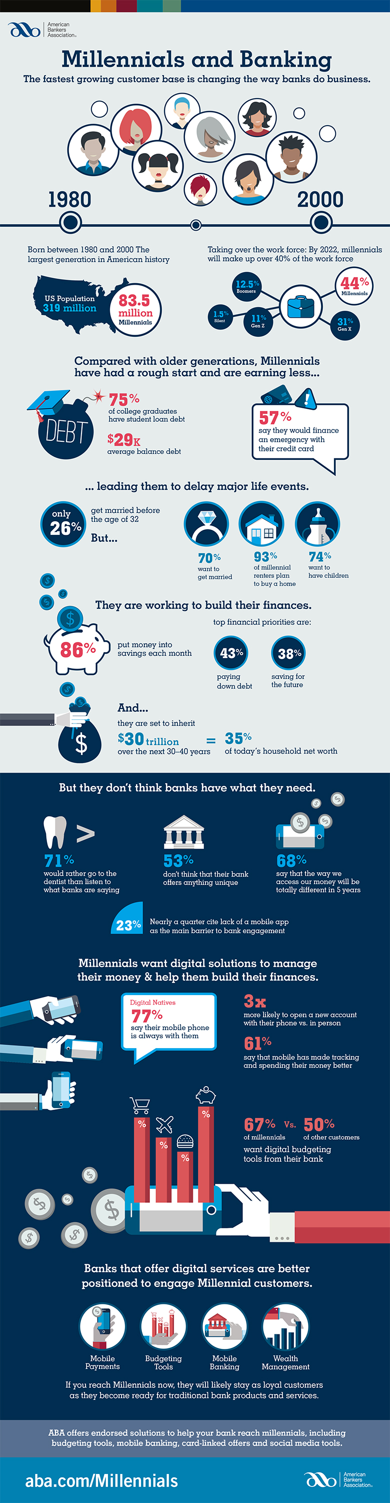 Millennials and banking infographic